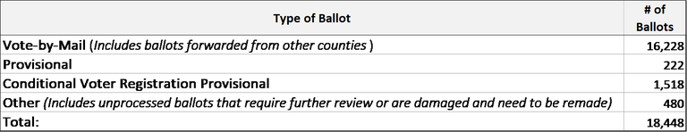 type of ballot.png